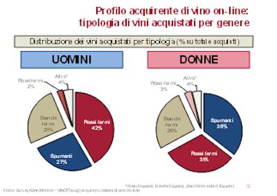 Cinquantenni amano comprare vino on-line, meglio se rosso